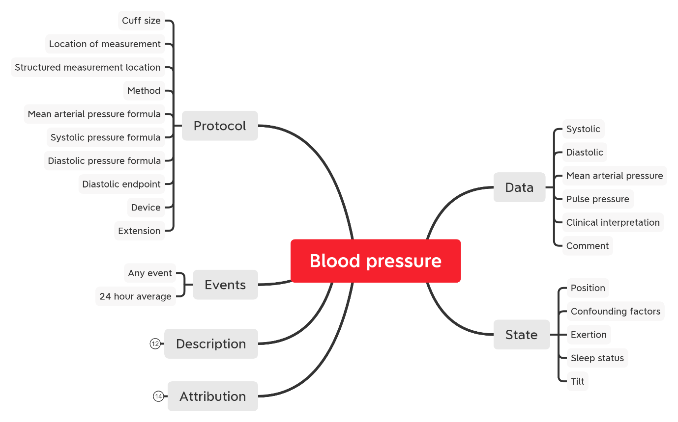 blood pressure archetype