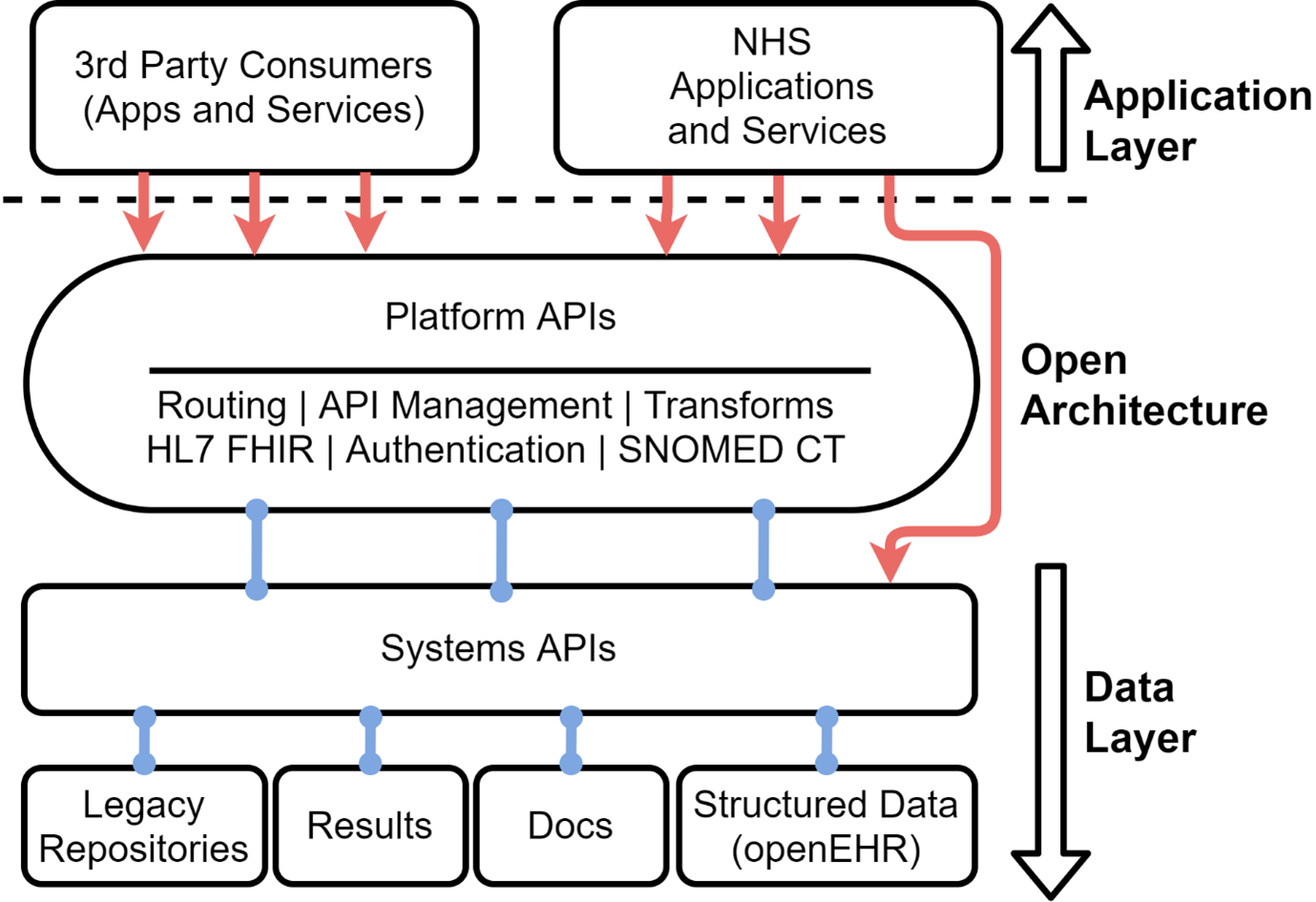 openEHR as part of open platform